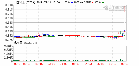 Hong Kong stocks China Rare Earth (00769.HK) soared 108.11% to close at HK$0.77, the largest increase in history