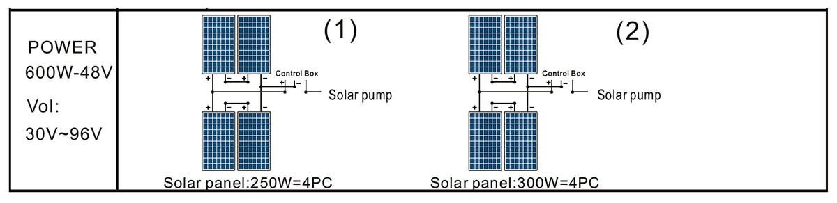 4DPC6-42-48-600 PANNEAU SOLAIRE DE POMPE