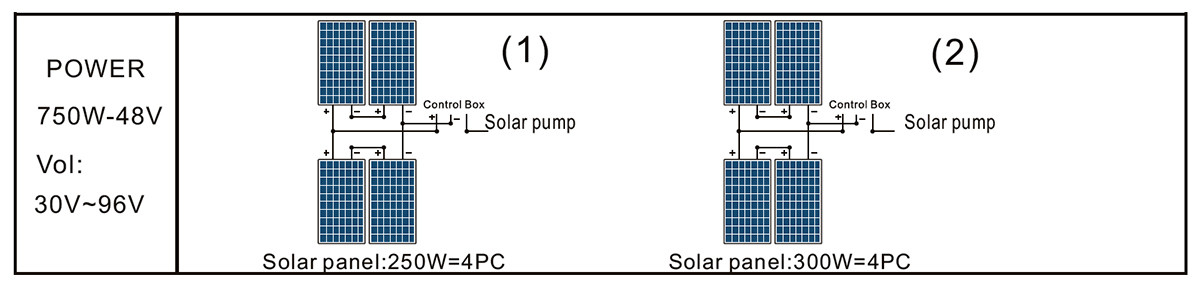 PAINEL SOLAR DA BOMBA 4DPC6-56-48-750