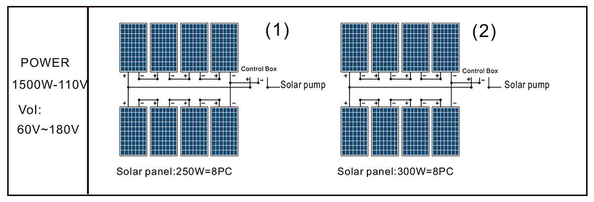4DPC9-71-110-1500 مضخة PANP SOLAR PANEL