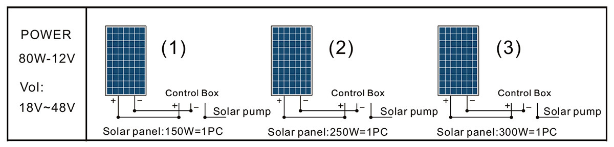 Panel solar de bomba 3DSS0.5-28-12-80