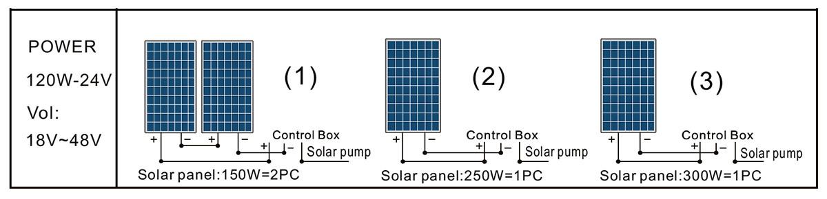 Panel solar de bomba 3DSS1.2-56-24-120