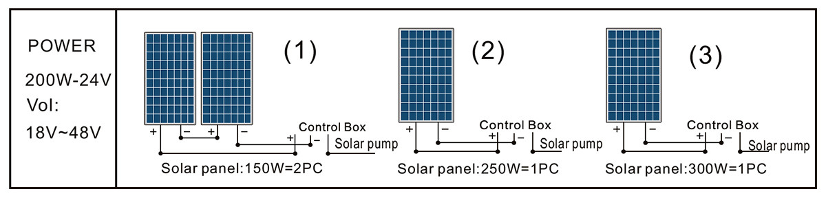 Painel solar da bomba 3DSS1.2-77-36-210