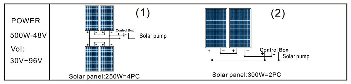 Painel solar de bomba de piscina DLP15-14-48 / 500