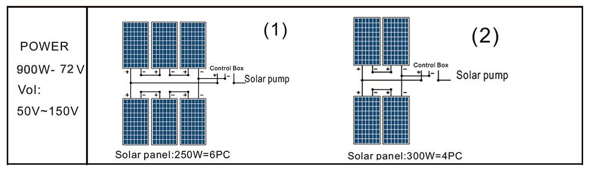 Painel solar de bomba de piscina DLP20-19-72 / 900