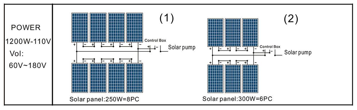 Painel solar de bomba DLP27-19-110 / 1200 POOL