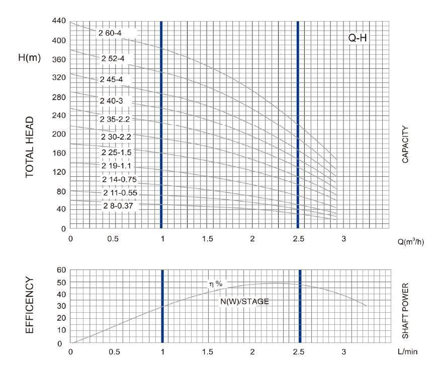 4SD(M)2 DEEP WELL pump PARAMETER