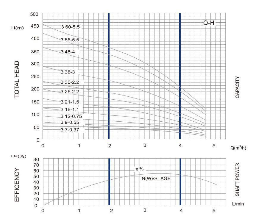 4SD (M) 3 DEEP WELL مضخة PARAMETER