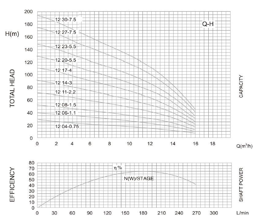 PARAMÈTRE DE Pompe 4SD (M) 12 DEEP WELL