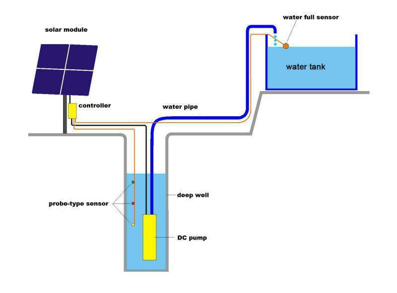 Photovoltaic water pump system