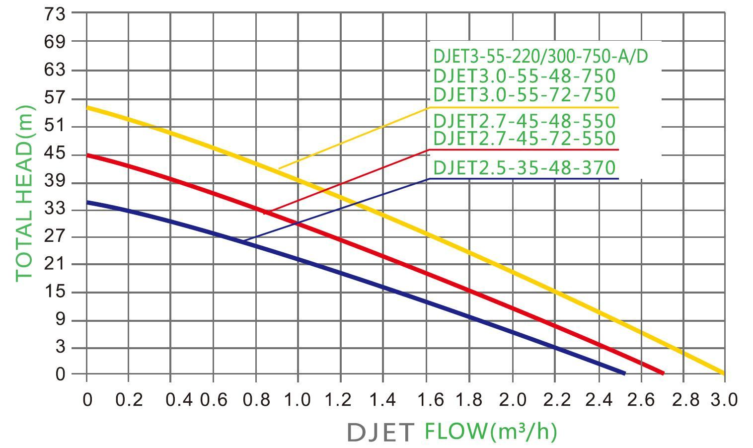 Oberfläche Solar JET Pumpe PARAMETER