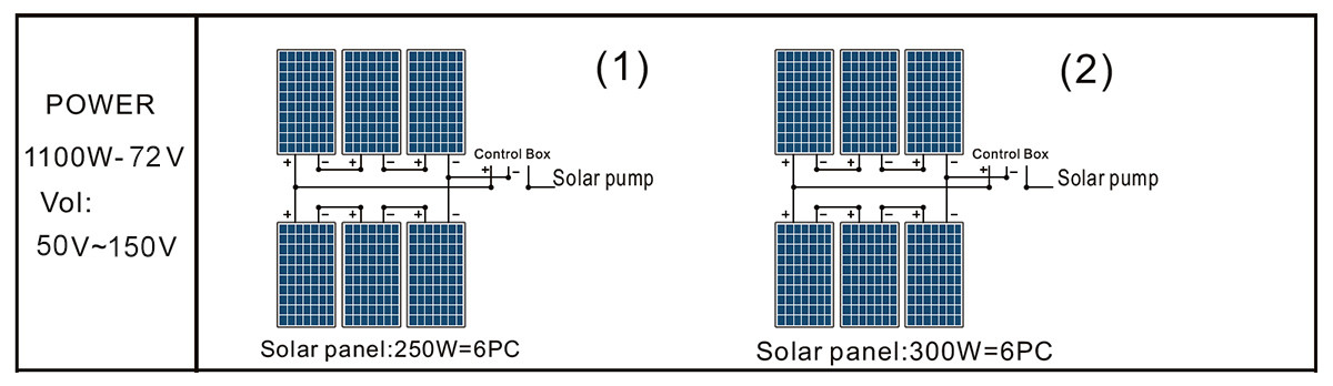 DCPM26-15-72-1100 surface pump solar panel