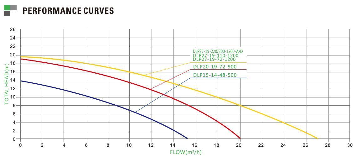 Pompe solaire piscine 1200W PARAMETRE