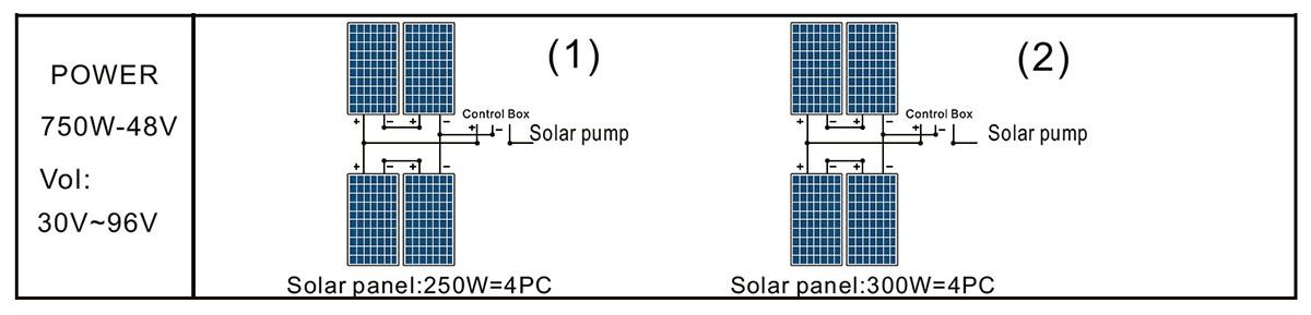 Panel solar de bomba 3DSS2.0-150-48-750