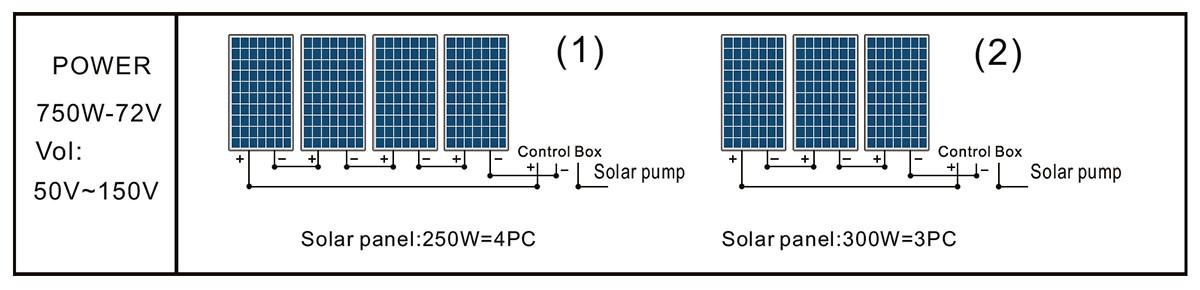 Panel solar de bomba 3DSS2.0-150-72-750