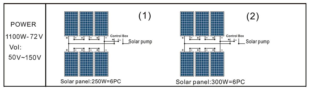 Panel solar de bomba 3DSS2.0-180-72-1100