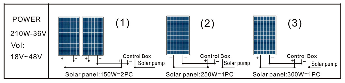 3DSS1.2-77-36-210 pump solar panel