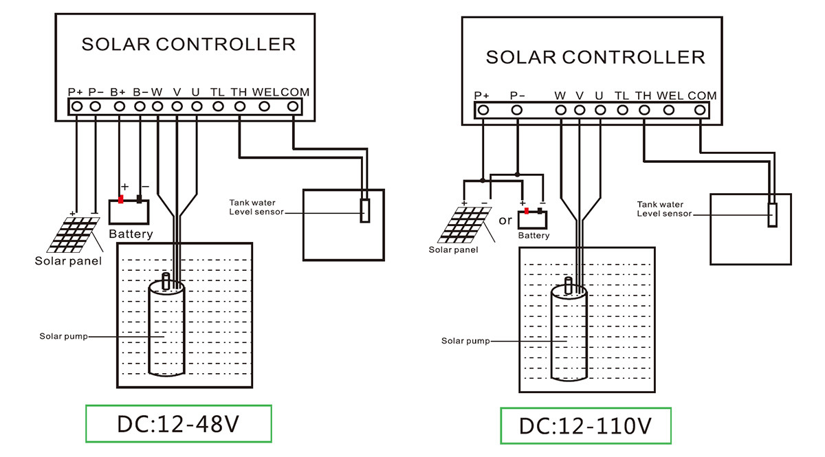 3inch dc brushless solar pump with S/S impeller internal wiring