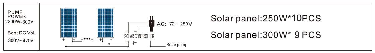4DLR17-95-300-2200-A/D PUMP SOLAR PANEL