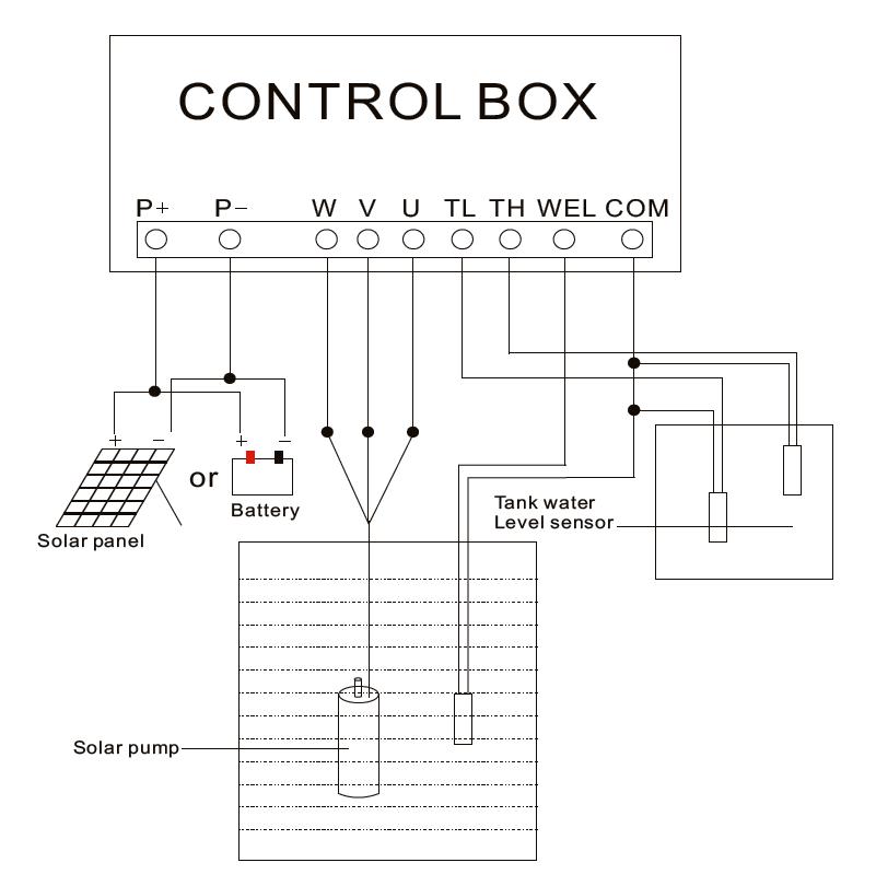 câblage interne du contrôleur