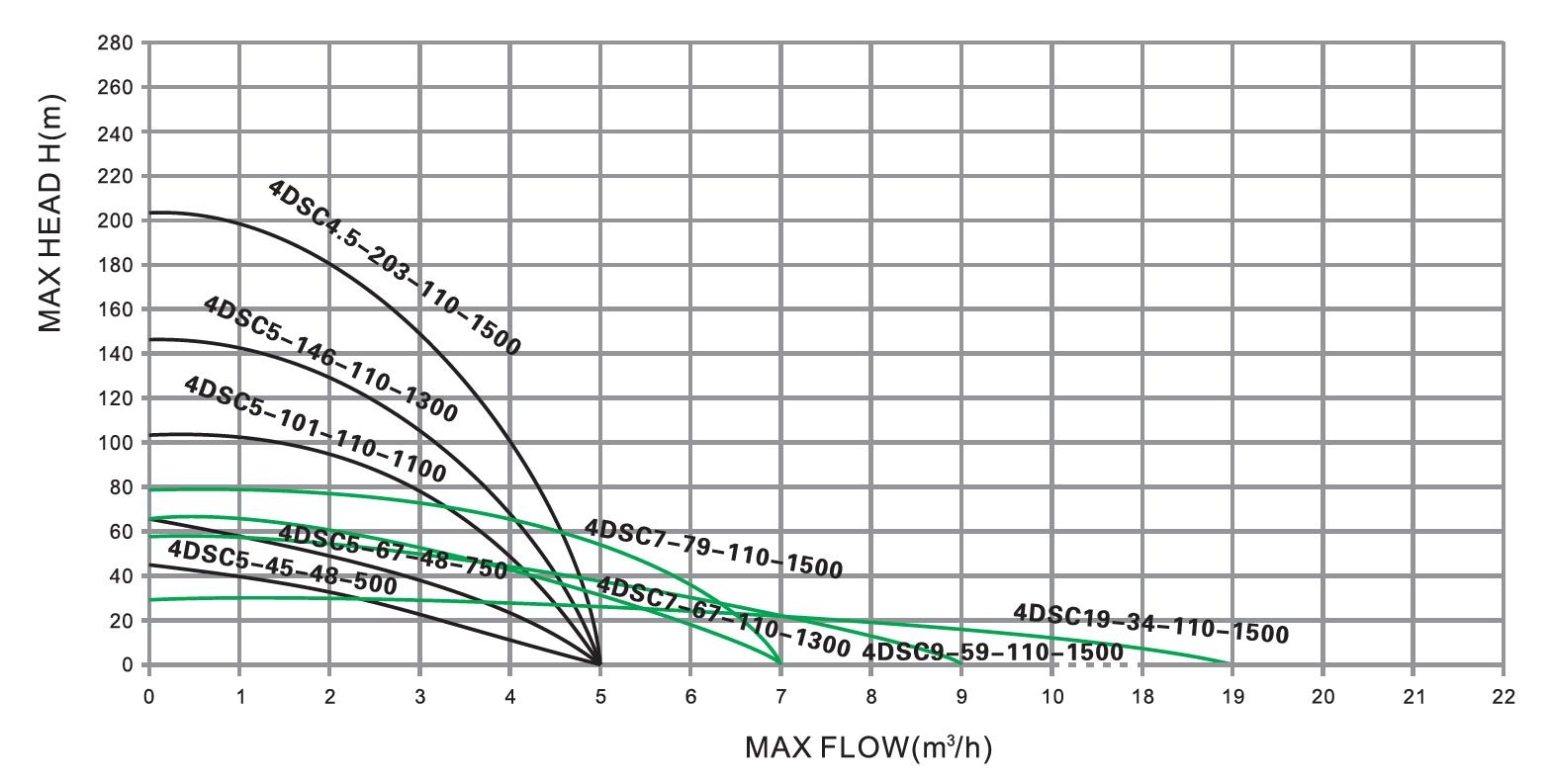 Parámetro de la bomba solar del impulsor s / s