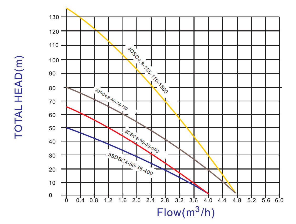 paramètre de pompe solaire à roue s / s