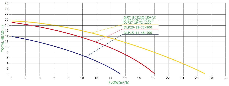 500w solar pool pump PARAMETER