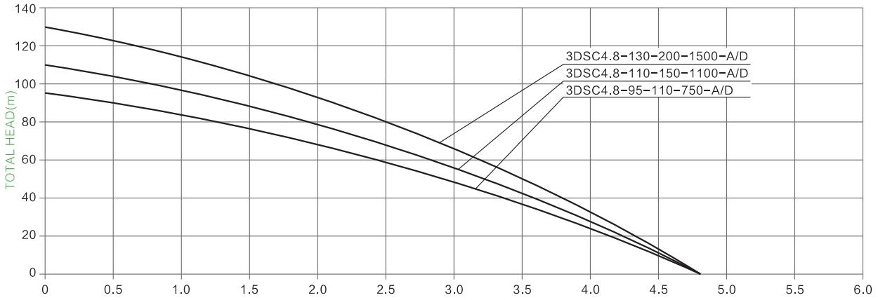 s/s impeller solar pump parameter