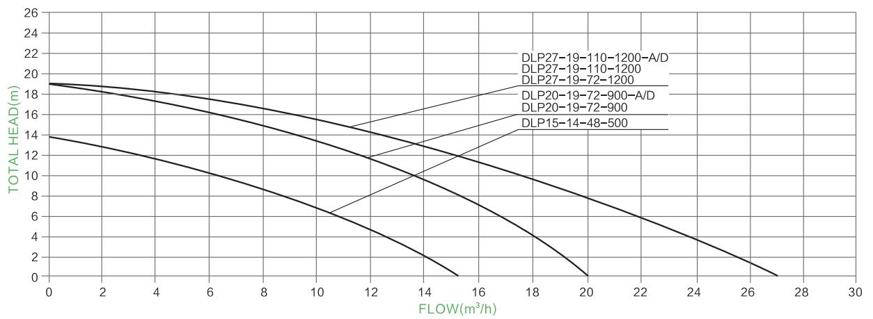 AC/DC solar pool pump PARAMETER