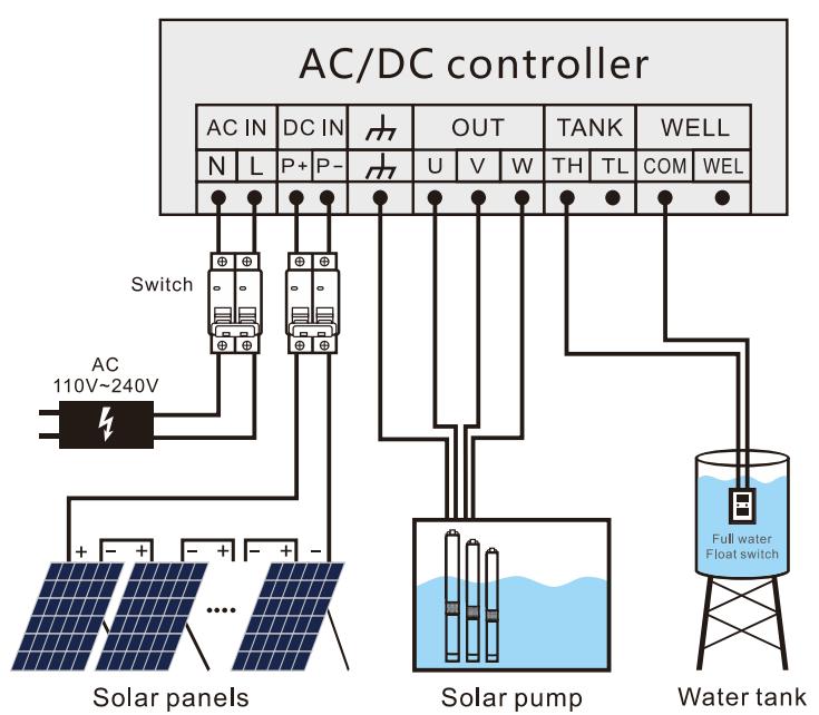 AC/DC solar swimming pool pump internal wiring