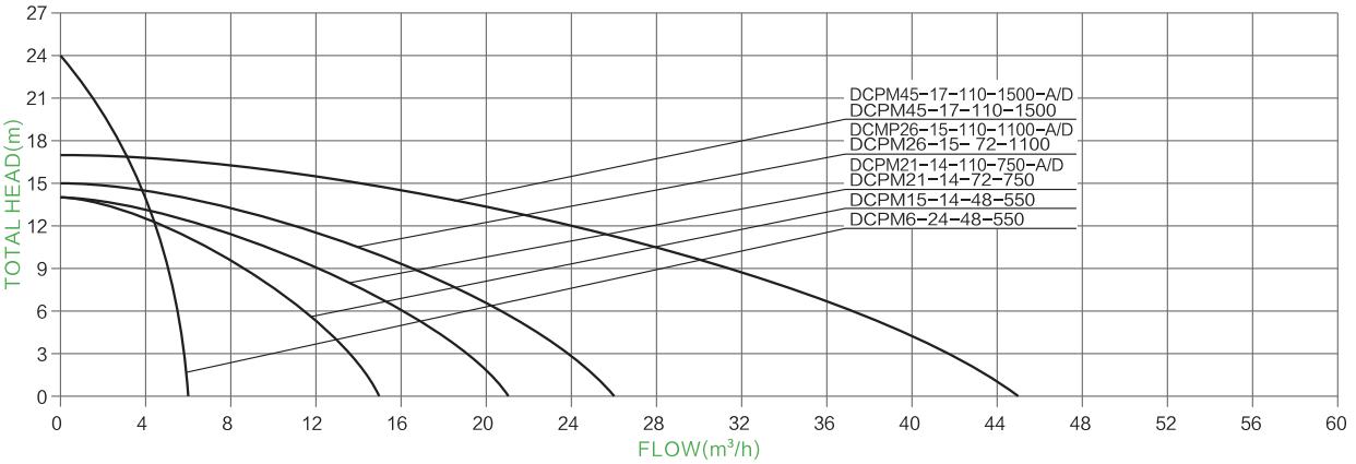 surface solar centrifugal pump PARAMETER