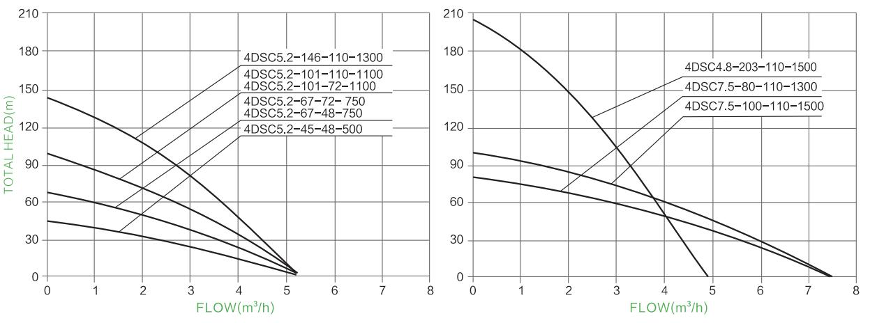 s / s parâmetro da bomba solar do impulsor