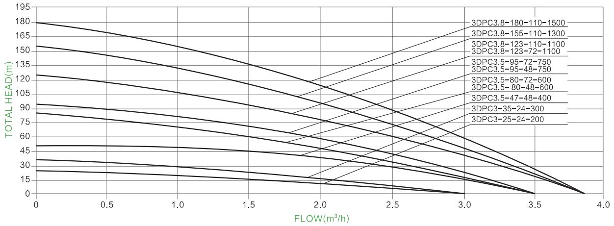 Parâmetro da bomba solar do impulsor plástico de 3