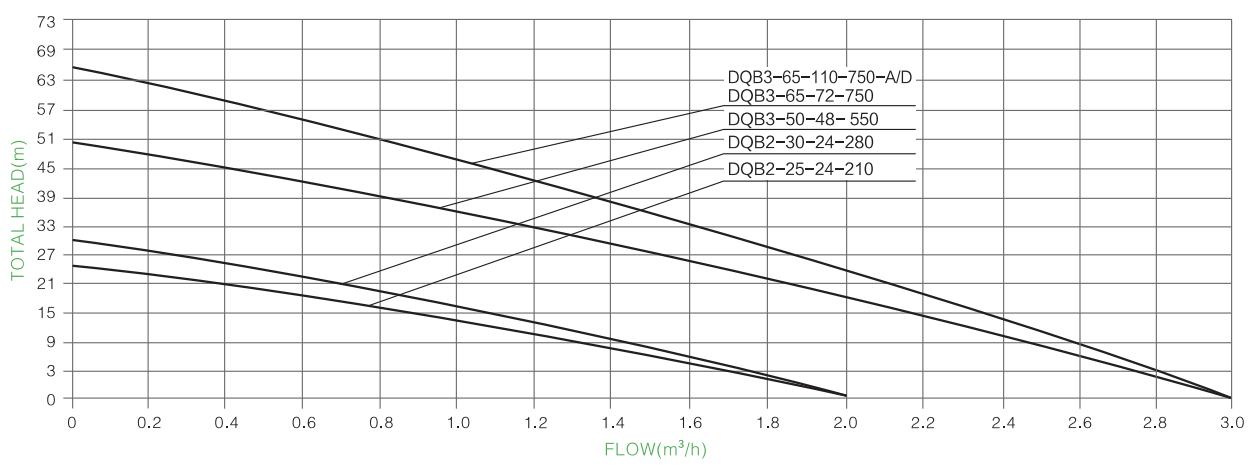 bomba solar de superfície para vórtice PARAMETER