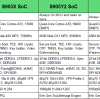Functional Comparison of Amlogic S905X, S905Y2 and S905X2