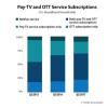 El 52% de los hogares en EE. UU. Tienen televisión de pago y OTT