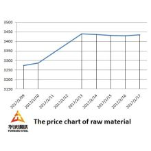 The price of raw material were up and steel pipe cost increase