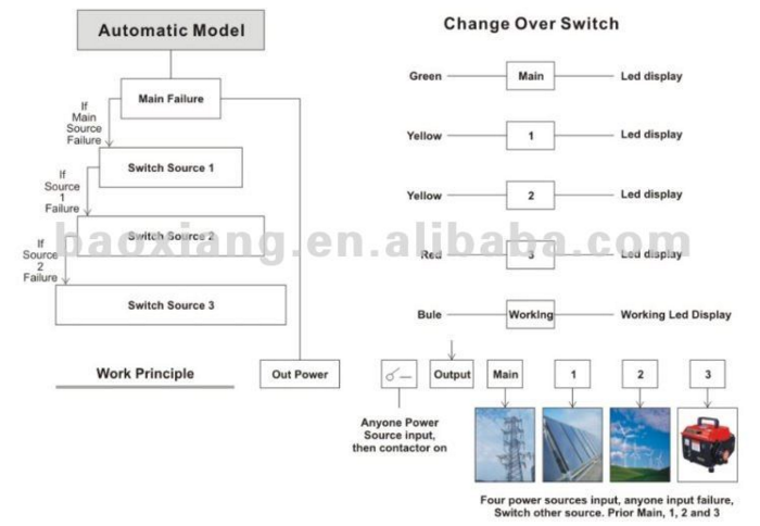 24 hours work automatic 4way change over switch