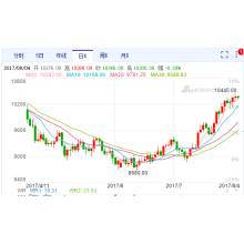 Chinese stainless steel strip prices remains strong for July
