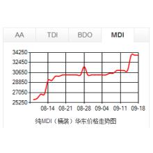 MDI PU Price Trend
