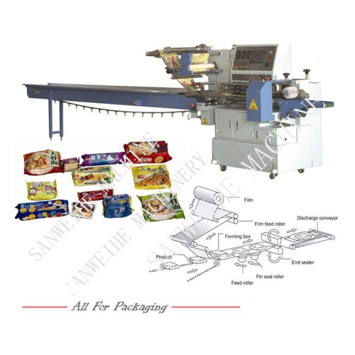 The relationship between the automatic packaging machinery and the food industry