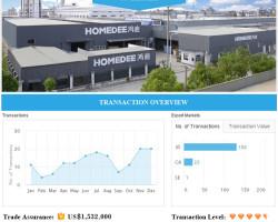 HangZhou HomeDee Sanitary Ware Co.,Ltd