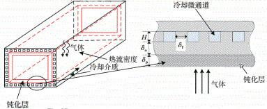 超燃冲压发动机微通道冷却.jpg