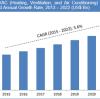Tržby zařízení HVAC předpokládaly výrazný růst do roku 2021 - průzkum IndustryARC