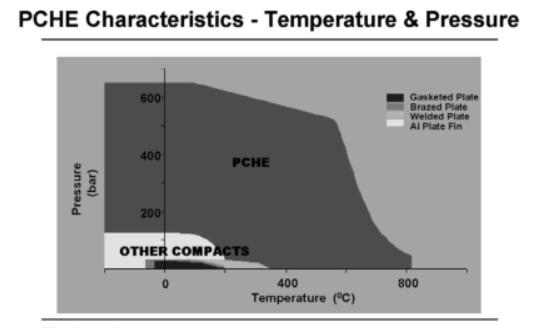 خصائص PCHE