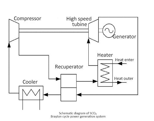 نظام الطاقة SCO2