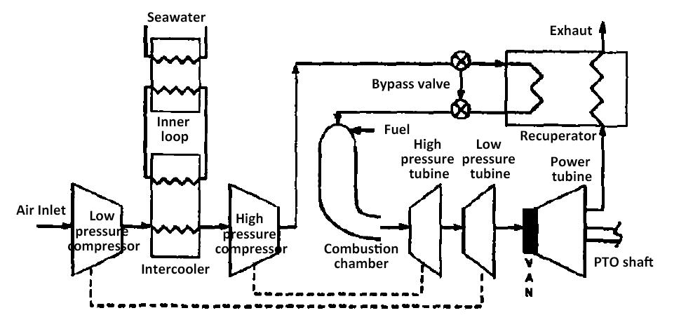 كيف يغير المبرد البيني كفاءة التوربينات الغازية؟