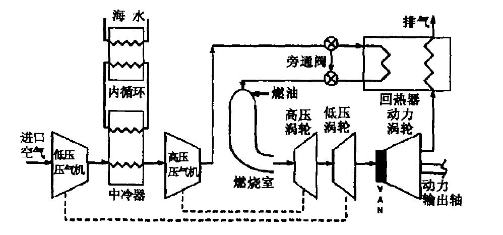 燃气轮机用中冷器