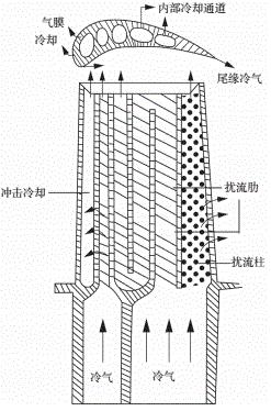 典型涡轮叶片冷却结构.png