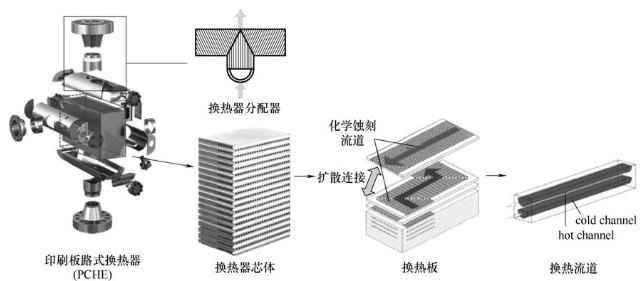 印刷板路式换热器.png